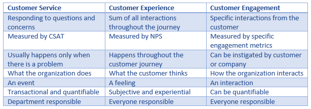 Customer Service Vs Customer Experience Vs Customer Engagement ...