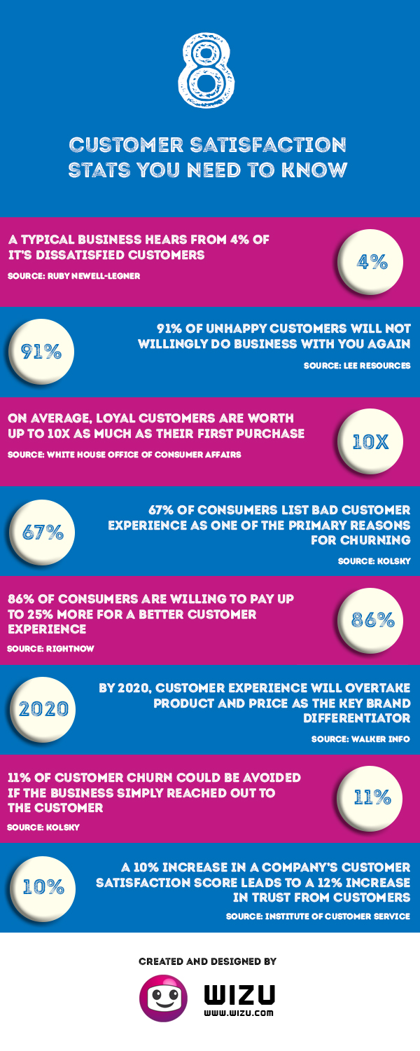 8 Customer Satisfaction Stats You Need To Know